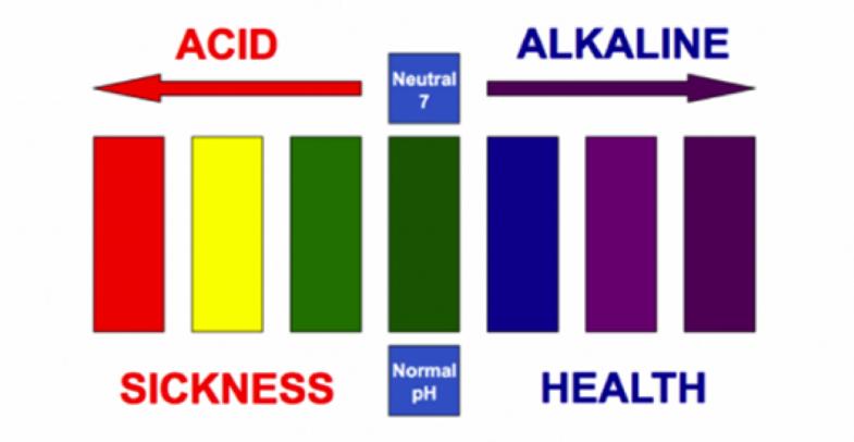 Acid-Alkaline (1)